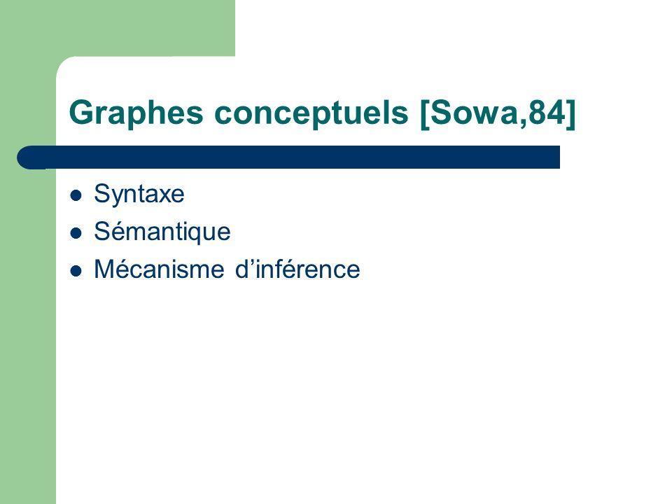 Graphes conceptuels [Sowa,84]